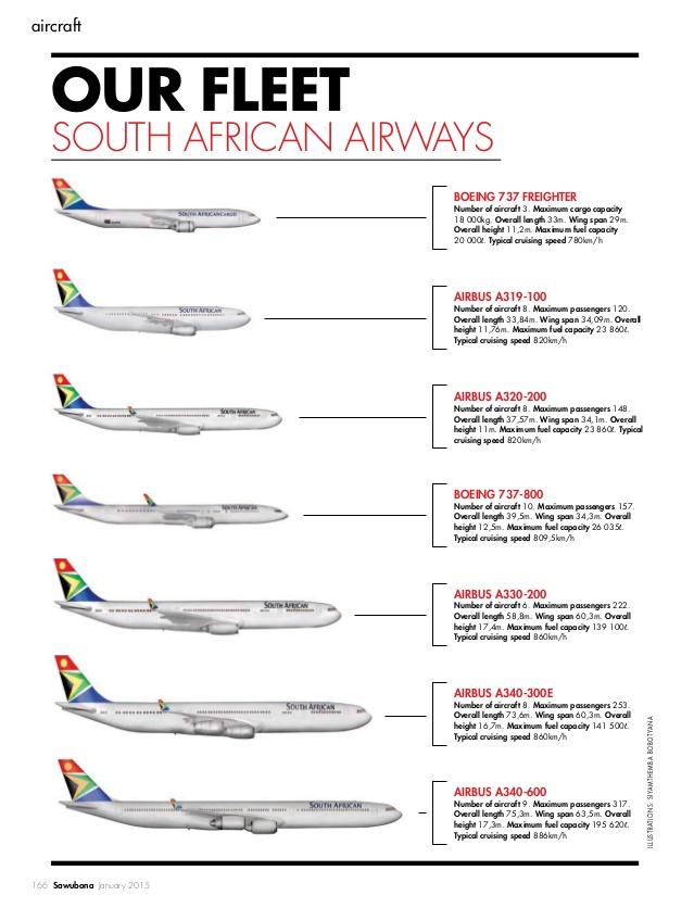 The South African Airways Fleet 2017