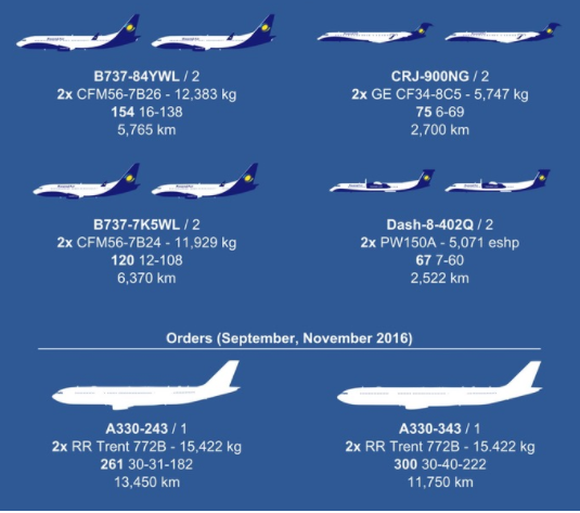 The 2017 RwandAir Fleet